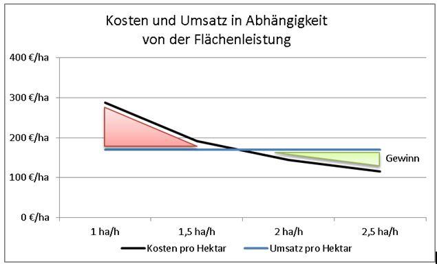 Silomais hächseln - Leistung und Kosten